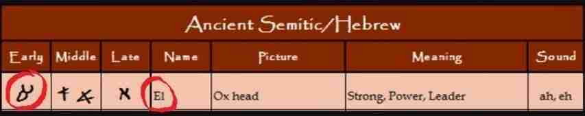 Ancient Hebrew EL Worship EL