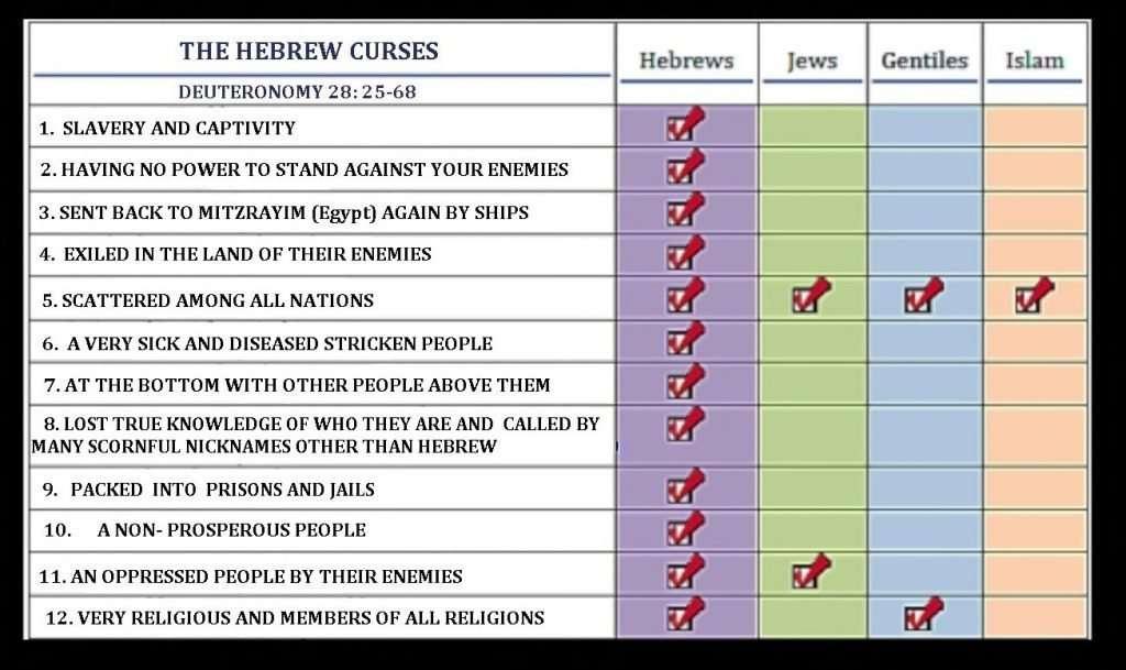 Hebrew Curses